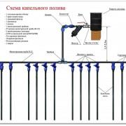 sistema_kapelnogo_poliva__komplekt_na_5_sotok